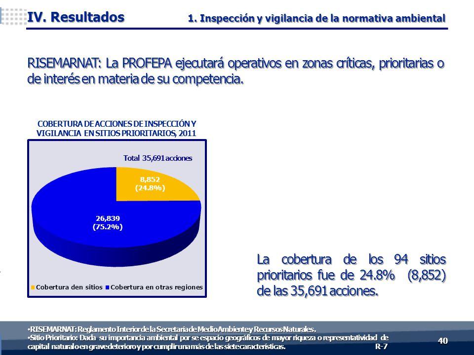 La cobertura de los 94 sitios prioritarios fue de 24.8% (8,852) de las 35,691 acciones. RISEMARNAT: La PROFEPA ejecutará operativos en zonas críticas,