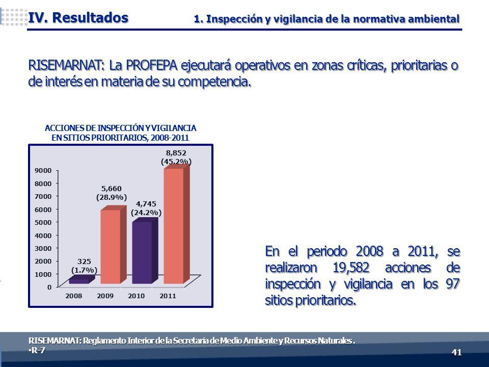 En el periodo 2008 a 2011, se realizaron 19,582 acciones de inspección y vigilancia en los 97 sitios prioritarios. 4141 IV. Resultados RISEMARNAT: La