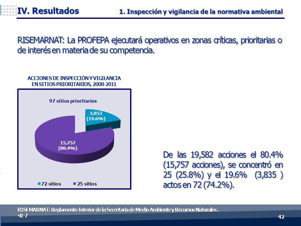 De las 19,582 acciones el 80.4% (15,757 acciones), se concentró en 25 (25.8%) y el 19.6% (3,835 ) actos en 72 (74.2%). 4242 IV. Resultados RISEMARNAT: