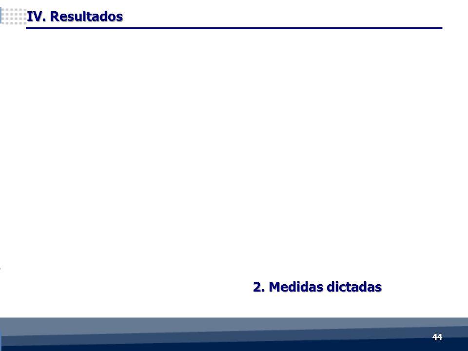 2. Medidas dictadas IV. Resultados 4444