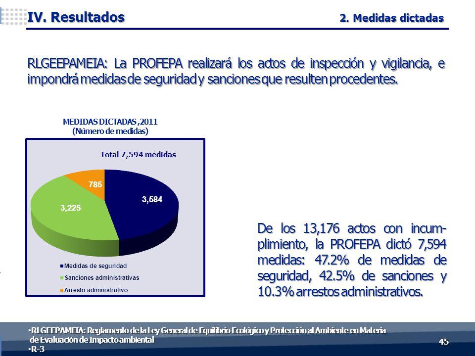 De los 13,176 actos con incum- plimiento, la PROFEPA dictó 7,594 medidas: 47.2% de medidas de seguridad, 42.5% de sanciones y 10.3% arrestos administrativos.