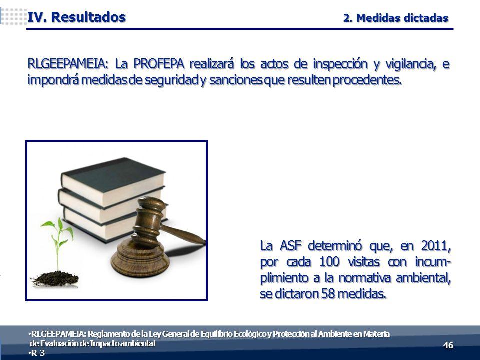 La ASF determinó que, en 2011, por cada 100 visitas con incum- plimiento a la normativa ambiental, se dictaron 58 medidas.