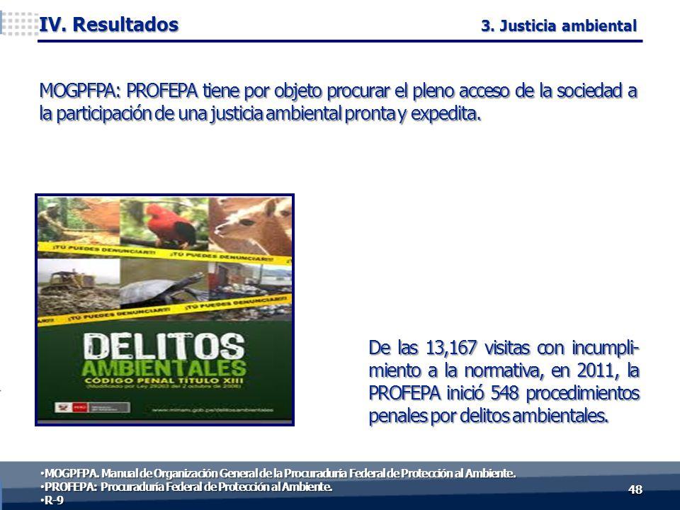 De las 13,167 visitas con incumpli- miento a la normativa, en 2011, la PROFEPA inició 548 procedimientos penales por delitos ambientales.