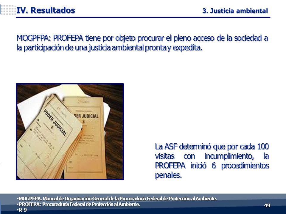 La ASF determinó que por cada 100 visitas con incumplimiento, la PROFEPA inició 6 procedimientos penales. MOGPFPA: PROFEPA tiene por objeto procurar e