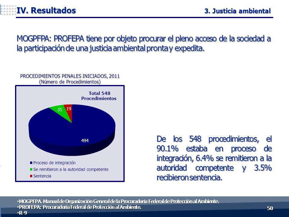De los 548 procedimientos, el 90.1% estaba en proceso de integración, 6.4% se remitieron a la autoridad competente y 3.5% recibieron sentencia. 5050 I