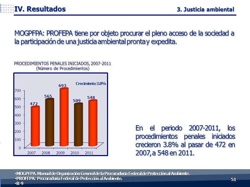 En el periodo 2007-2011, los procedimientos penales iniciados crecieron 3.8% al pasar de 472 en 2007, a 548 en 2011. 5151 IV. Resultados Crecimiento 3