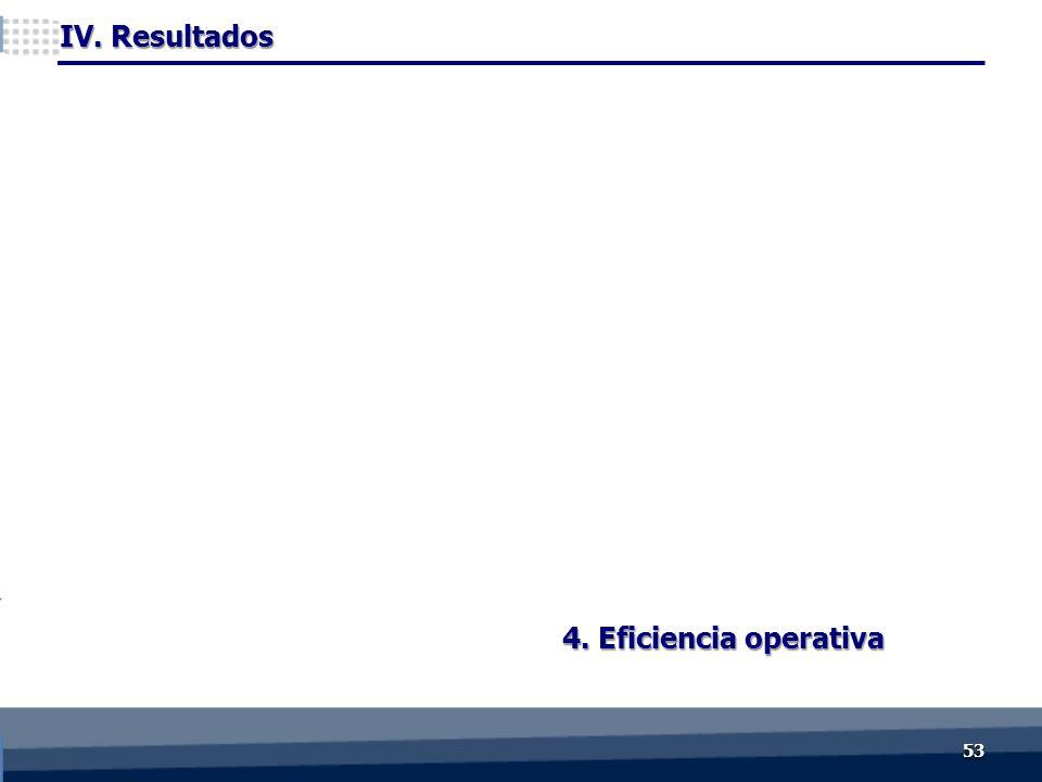 4. Eficiencia operativa IV. Resultados 5353
