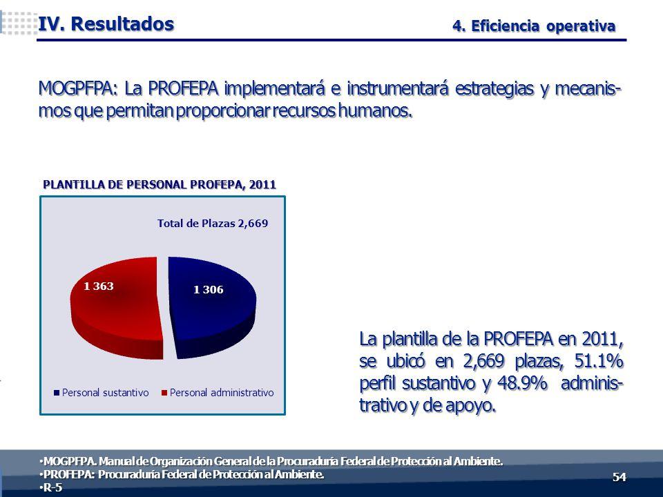 La plantilla de la PROFEPA en 2011, se ubicó en 2,669 plazas, 51.1% perfil sustantivo y 48.9% adminis- trativo y de apoyo. 5454 IV. Resultados 4. Efic