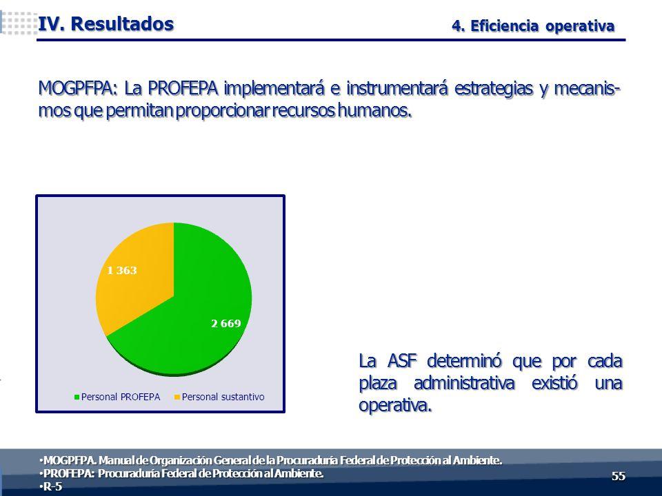 La ASF determinó que por cada plaza administrativa existió una operativa. 5555 IV. Resultados 51.1% 48.9 % 4. Eficiencia operativa MOGPFPA: La PROFEPA