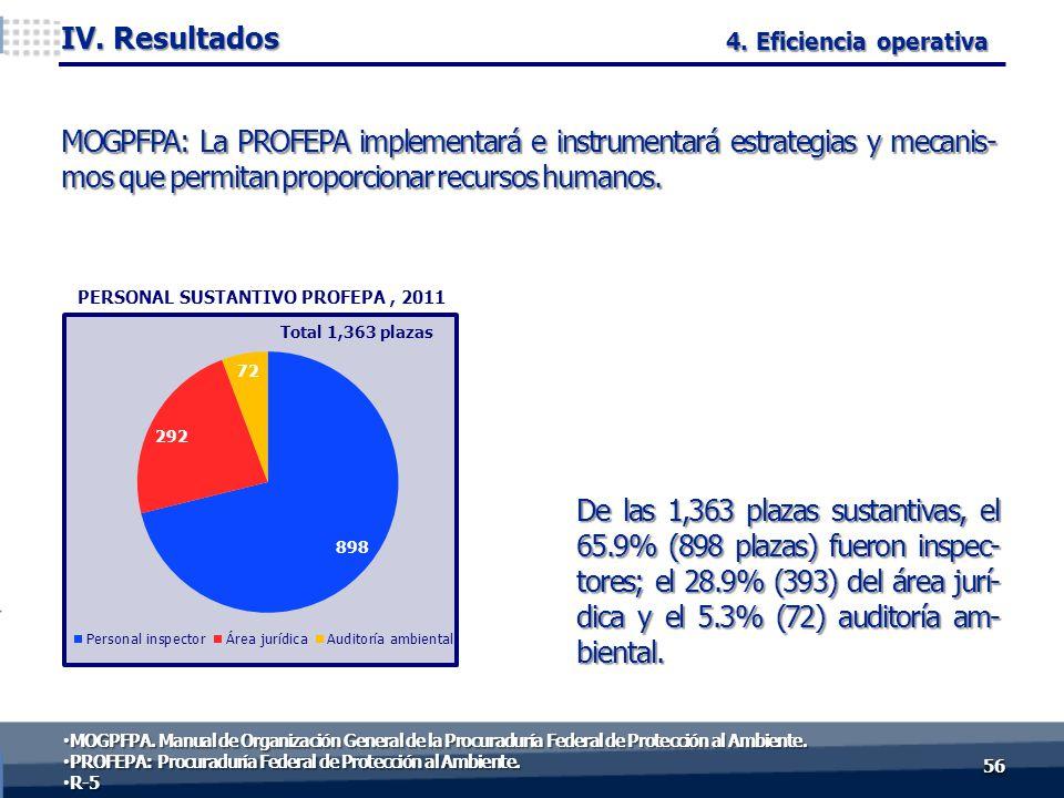 De las 1,363 plazas sustantivas, el 65.9% (898 plazas) fueron inspec- tores; el 28.9% (393) del área jurí- dica y el 5.3% (72) auditoría am- biental.