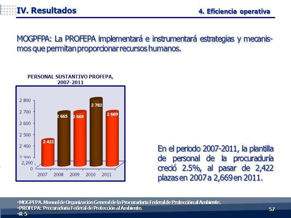 En el periodo 2007-2011, la plantilla de personal de la procuraduría creció 2.5%, al pasar de 2,422 plazas en 2007 a 2,669 en 2011.