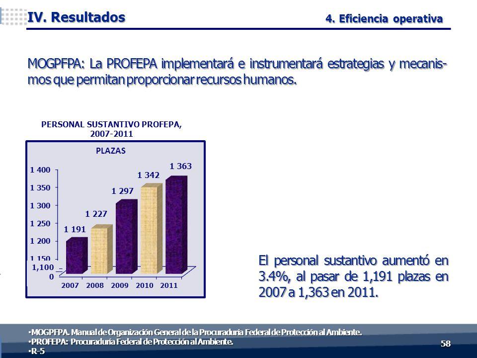 El personal sustantivo aumentó en 3.4%, al pasar de 1,191 plazas en 2007 a 1,363 en 2011. 5858 IV. Resultados PLAZAS 4. Eficiencia operativa MOGPFPA: