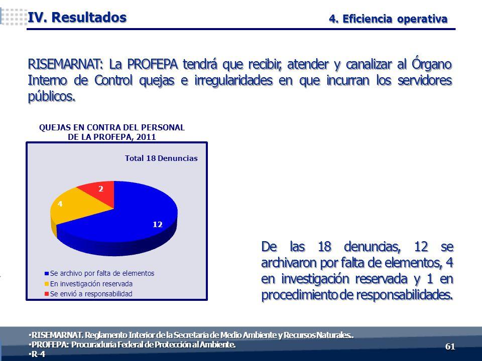 De las 18 denuncias, 12 se archivaron por falta de elementos, 4 en investigación reservada y 1 en procedimiento de responsabilidades. 6161 IV. Resulta