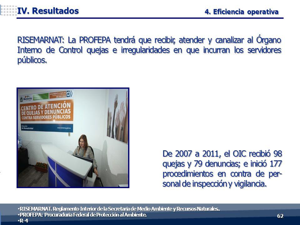 De 2007 a 2011, el OIC recibió 98 quejas y 79 denuncias; e inició 177 procedimientos en contra de per- sonal de inspección y vigilancia. 6262 IV. Resu