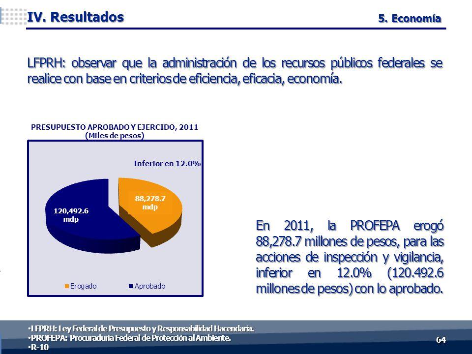 En 2011, la PROFEPA erogó 88,278.7 millones de pesos, para las acciones de inspección y vigilancia, inferior en 12.0% (120.492.6 millones de pesos) con lo aprobado.