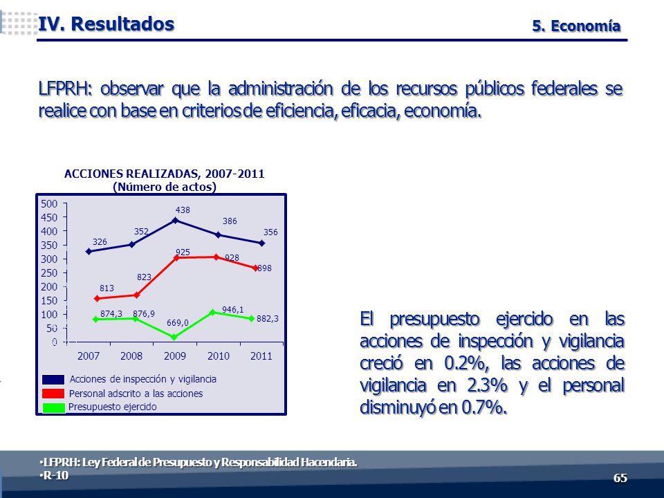 El presupuesto ejercido en las acciones de inspección y vigilancia creció en 0.2%, las acciones de vigilancia en 2.3% y el personal disminuyó en 0.7%.