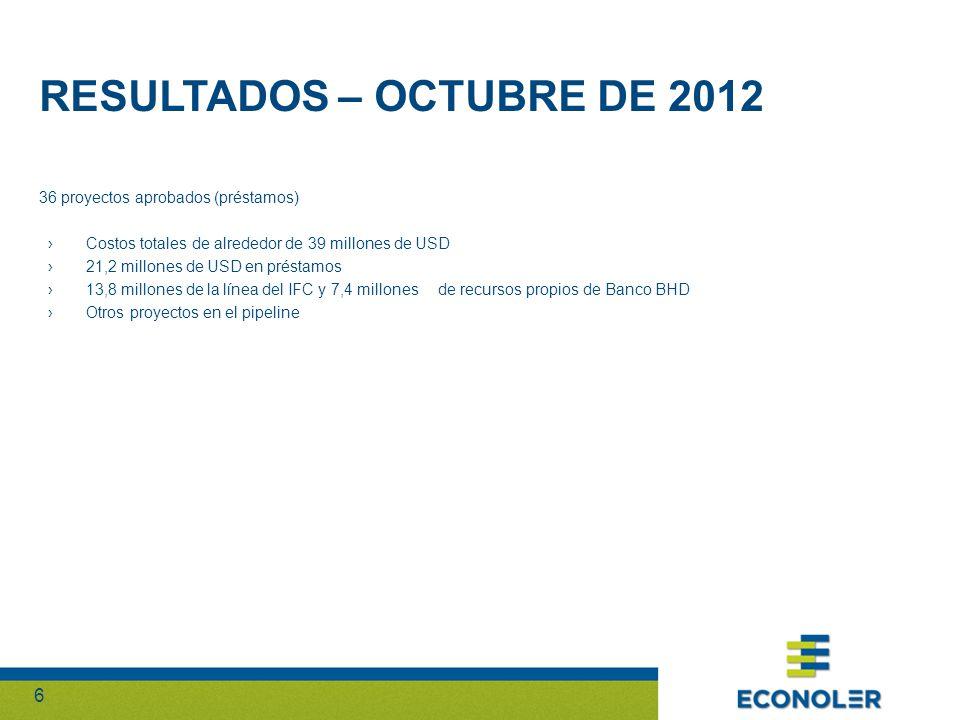 66 36 proyectos aprobados (préstamos) Costos totales de alrededor de 39 millones de USD 21,2 millones de USD en préstamos 13,8 millones de la línea del IFC y 7,4 millones de recursos propios de Banco BHD Otros proyectos en el pipeline RESULTADOS – OCTUBRE DE 2012