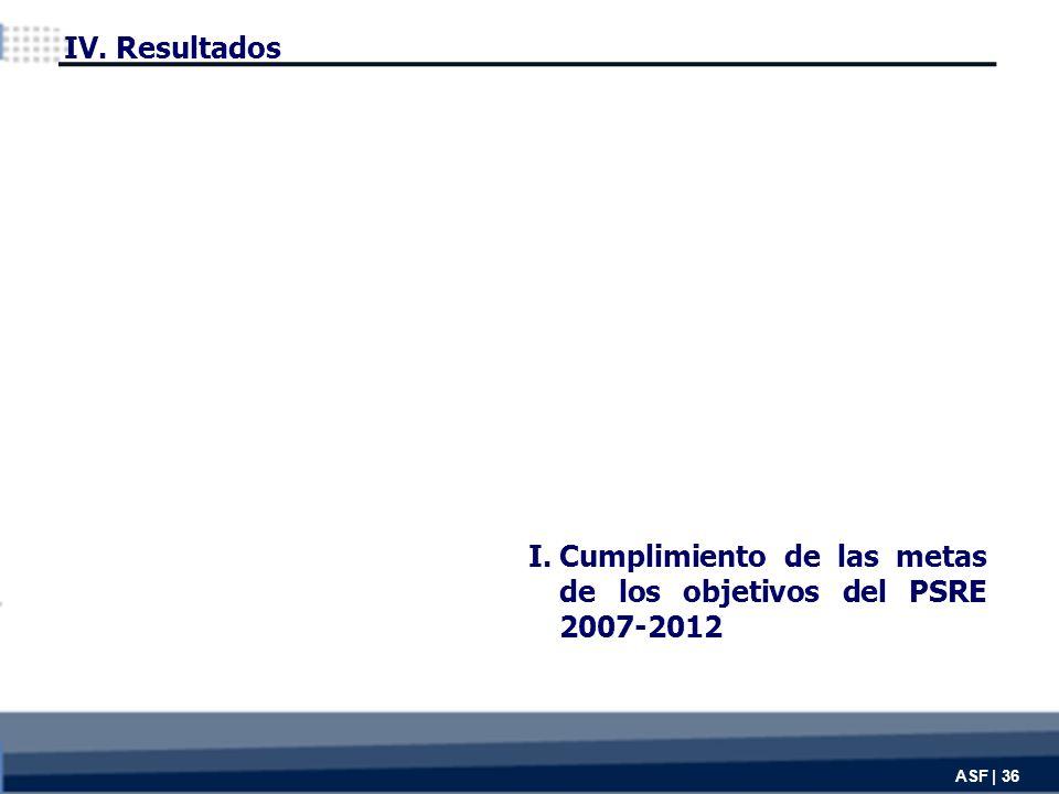 I.Cumplimiento de las metas de los objetivos del PSRE 2007-2012 ASF | 36 IV. Resultados