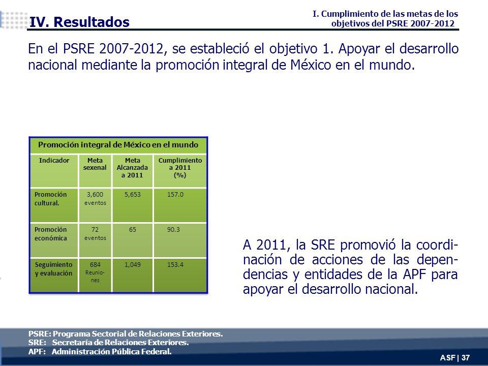 A 2011, la SRE promovió la coordi- nación de acciones de las depen- dencias y entidades de la APF para apoyar el desarrollo nacional.