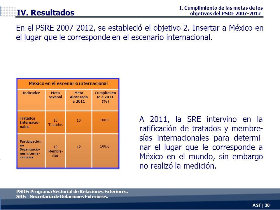A 2011, la SRE intervino en la ratificación de tratados y membre- sías internacionales para determi- nar el lugar que le corresponde a México en el mundo, sin embargo no realizó la medición.