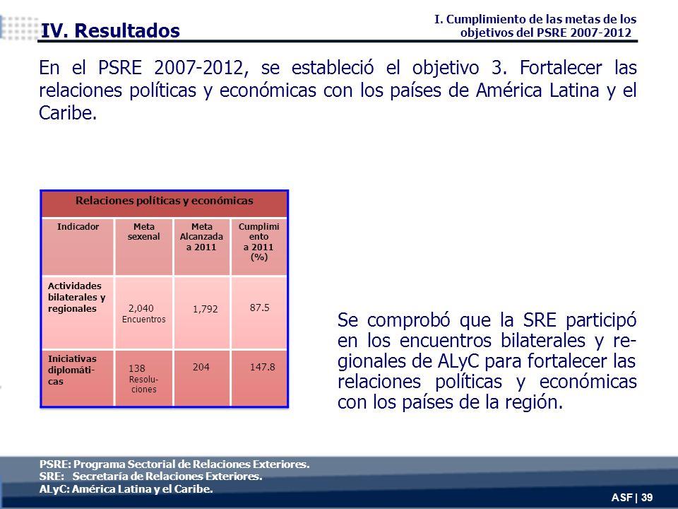 PSRE: Programa Sectorial de Relaciones Exteriores.