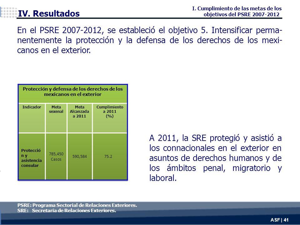 A 2011, la SRE protegió y asistió a los connacionales en el exterior en asuntos de derechos humanos y de los ámbitos penal, migratorio y laboral.