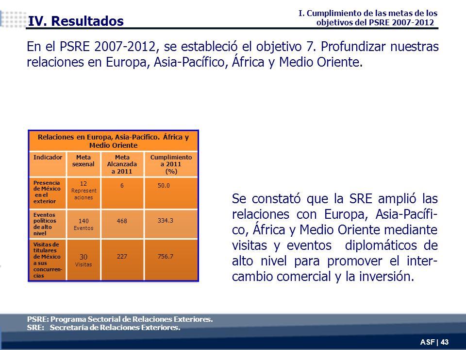 Se constató que la SRE amplió las relaciones con Europa, Asia-Pacífi- co, África y Medio Oriente mediante visitas y eventos diplomáticos de alto nivel para promover el inter- cambio comercial y la inversión.