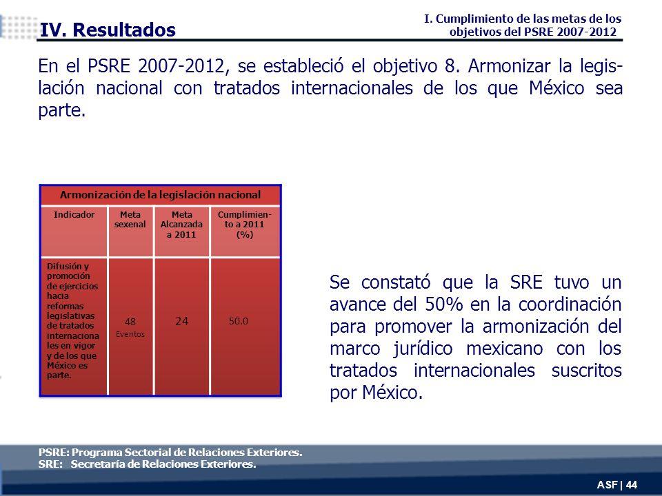 Se constató que la SRE tuvo un avance del 50% en la coordinación para promover la armonización del marco jurídico mexicano con los tratados internacionales suscritos por México.