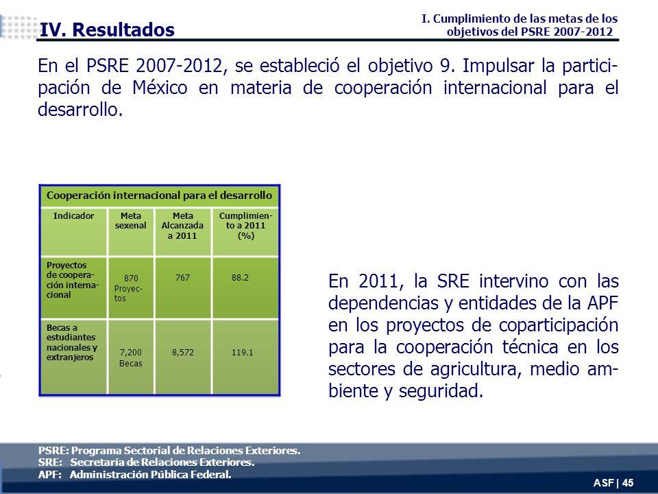 En 2011, la SRE intervino con las dependencias y entidades de la APF en los proyectos de coparticipación para la cooperación técnica en los sectores de agricultura, medio am- biente y seguridad.
