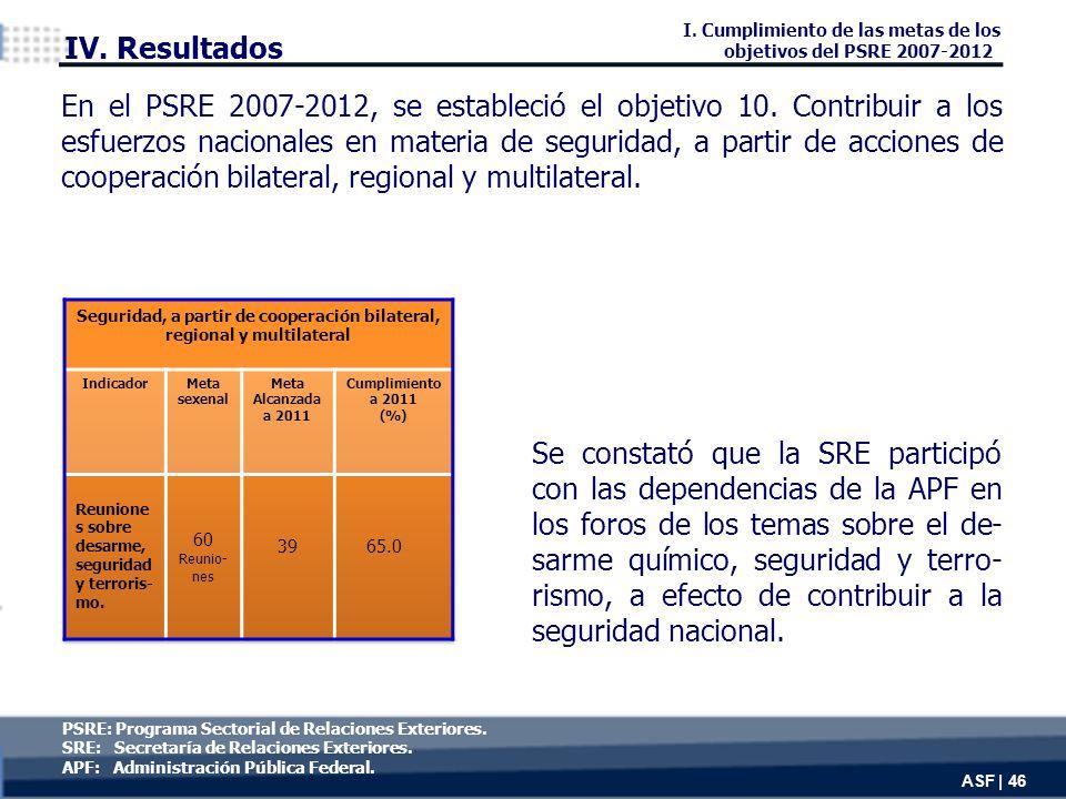 Se constató que la SRE participó con las dependencias de la APF en los foros de los temas sobre el de- sarme químico, seguridad y terro- rismo, a efecto de contribuir a la seguridad nacional.