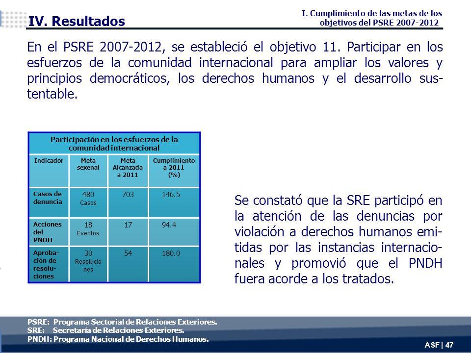 Se constató que la SRE participó en la atención de las denuncias por violación a derechos humanos emi- tidas por las instancias internacio- nales y promovió que el PNDH fuera acorde a los tratados.