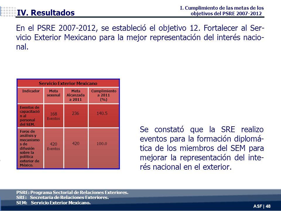 Se constató que la SRE realizo eventos para la formación diplomá- tica de los miembros del SEM para mejorar la representación del inte- rés nacional en el exterior.