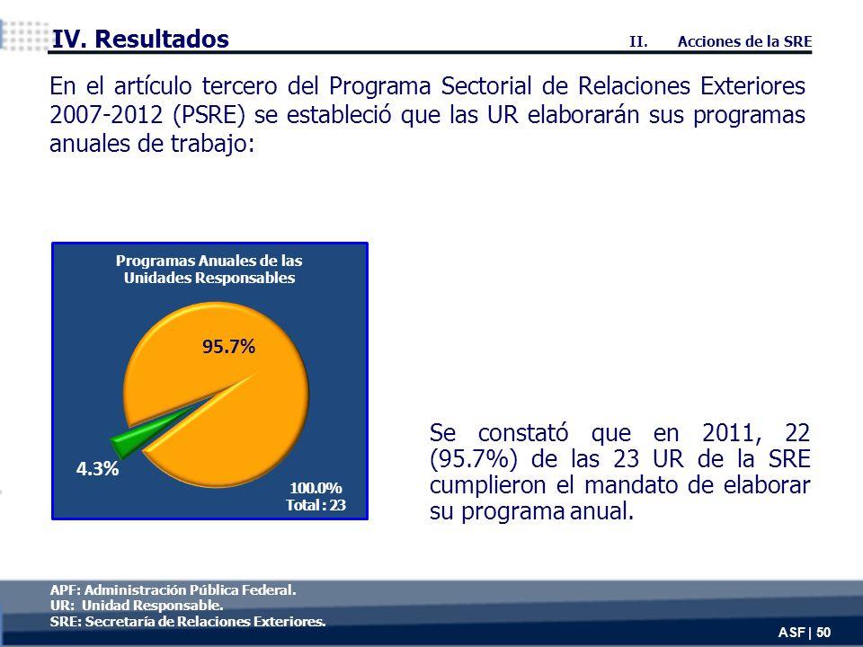 Se constató que en 2011, 22 (95.7%) de las 23 UR de la SRE cumplieron el mandato de elaborar su programa anual.