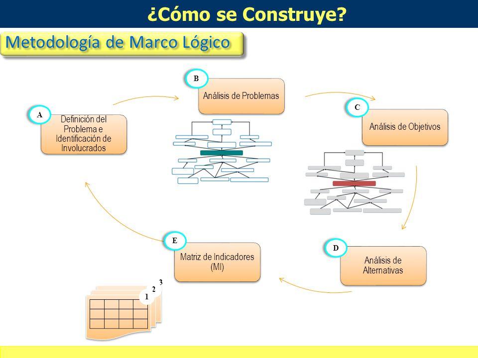 Definición de alcances del curso-taller 19 Fin Propósito Componentes Actividades ObjetivosIndicadores Medios de verificación Supuestos La Matriz de In