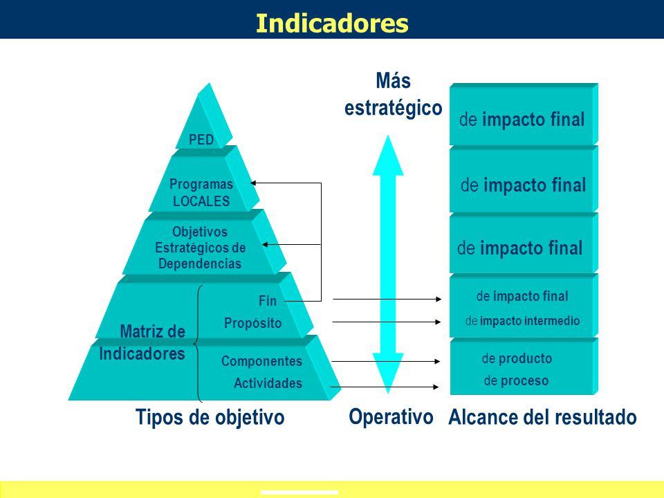 Definición de alcances del curso-taller ¿Sabes a qué objetivo de política pública atiende? ¿Sabes a qué objetivo de política pública atiende? ¿Cómo im