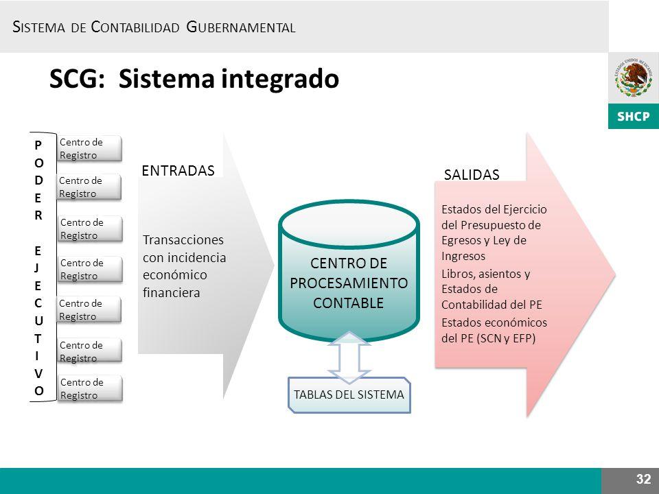 S ISTEMA DE C ONTABILIDAD G UBERNAMENTAL 32 SCG: Sistema integrado CENTRO DE PROCESAMIENTO CONTABLE Transacciones con incidencia económico financiera
