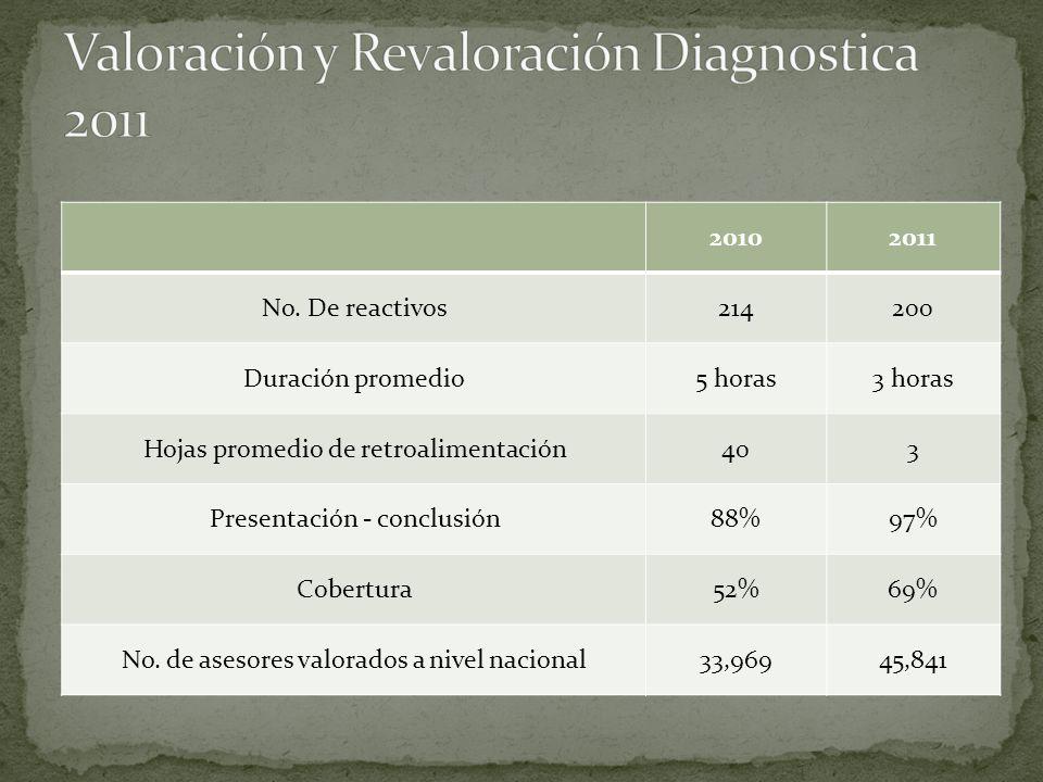20102011 No. De reactivos214200 Duración promedio5 horas3 horas Hojas promedio de retroalimentación403 Presentación - conclusión88%97% Cobertura52%69%