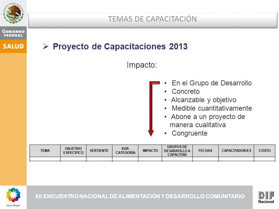 XII ENCUENTRO NACIONAL DE ALIMENTACIÓN Y DESARROLLO COMUNITARIO Impacto: En el Grupo de Desarrollo Concreto Alcanzable y objetivo Medible cuantitativamente Abone a un proyecto de manera cualitativa Congruente TEMAS DE CAPACITACIÓN Proyecto de Capacitaciones 2013
