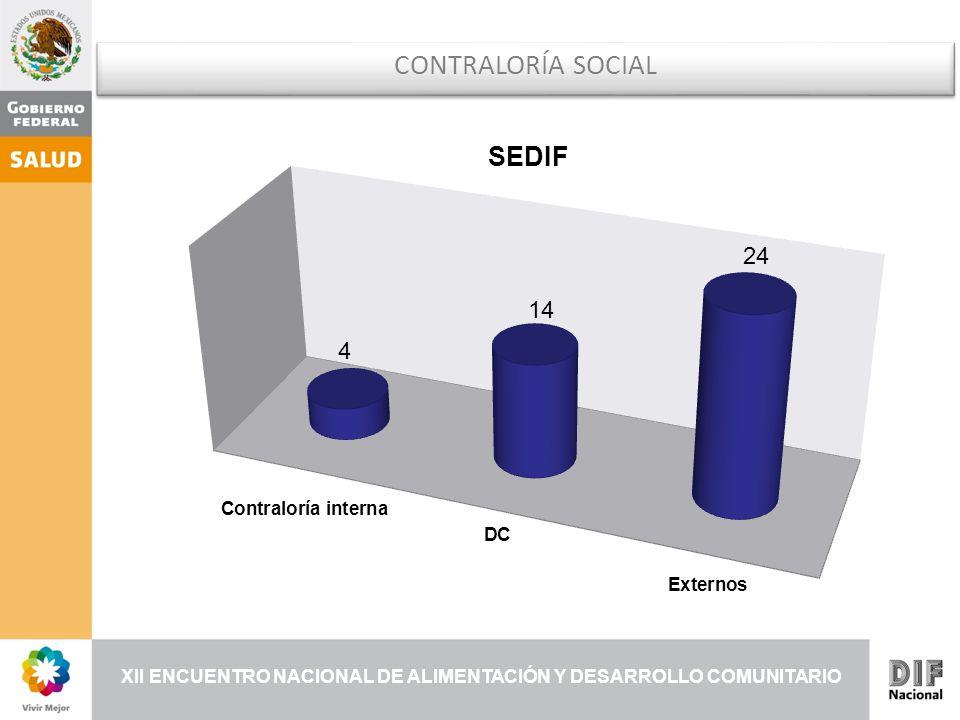 XII ENCUENTRO NACIONAL DE ALIMENTACIÓN Y DESARROLLO COMUNITARIO CONTRALORÍA SOCIAL