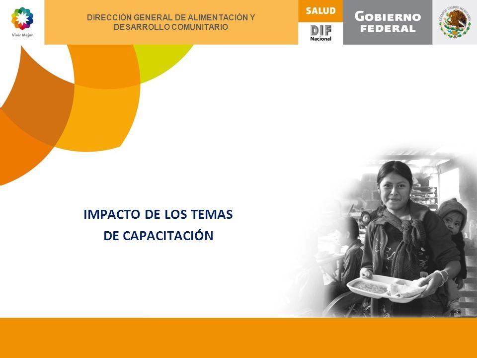 XII ENCUENTRO NACIONAL DE ALIMENTACIÓN Y DESARROLLO COMUNITARIO IMPACTO DE LOS TEMAS DE CAPACITACIÓN DIRECCIÓN GENERAL DE ALIMENTACIÓN Y DESARROLLO COMUNITARIO