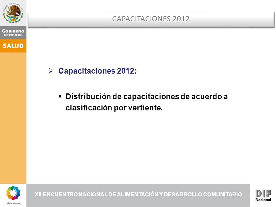 XII ENCUENTRO NACIONAL DE ALIMENTACIÓN Y DESARROLLO COMUNITARIO CAPACITACIONES 2012 Capacitaciones 2012: Distribución de capacitaciones de acuerdo a clasificación por vertiente.