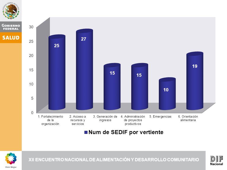 XII ENCUENTRO NACIONAL DE ALIMENTACIÓN Y DESARROLLO COMUNITARIO