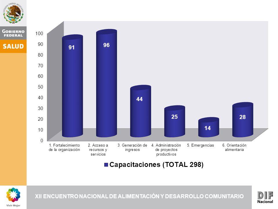 1. Fortalecimiento de la organización No. de capacitaciones 20 38 15 18 91
