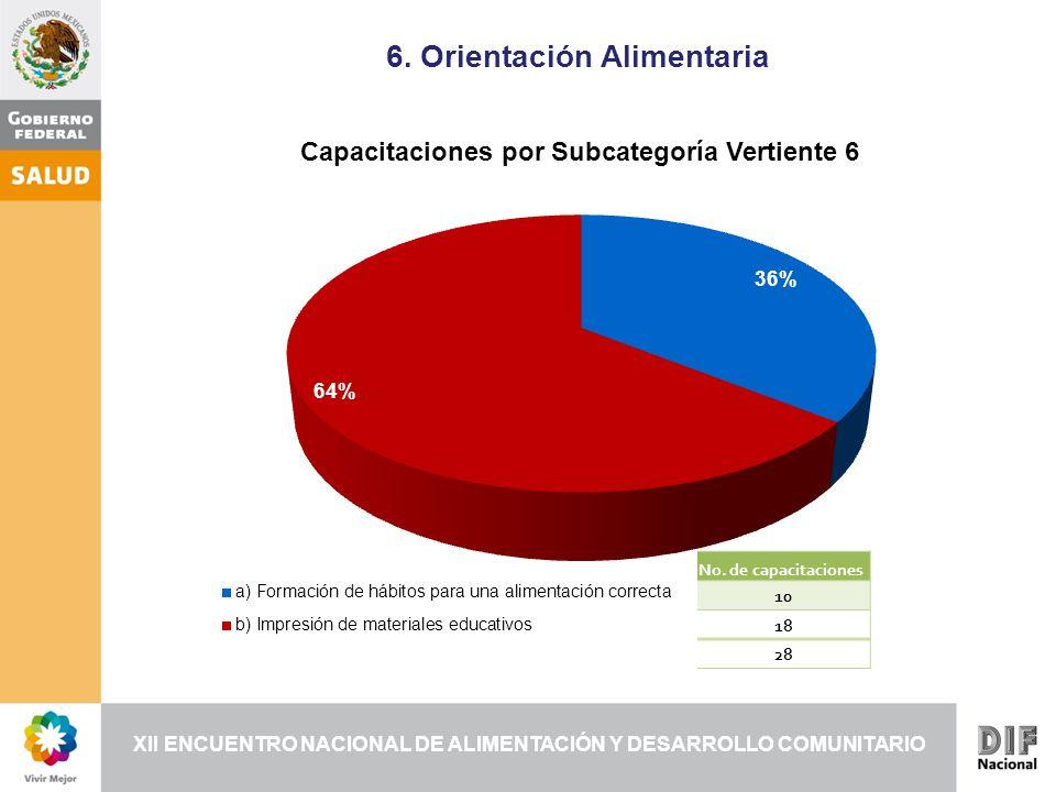 XII ENCUENTRO NACIONAL DE ALIMENTACIÓN Y DESARROLLO COMUNITARIO 6.