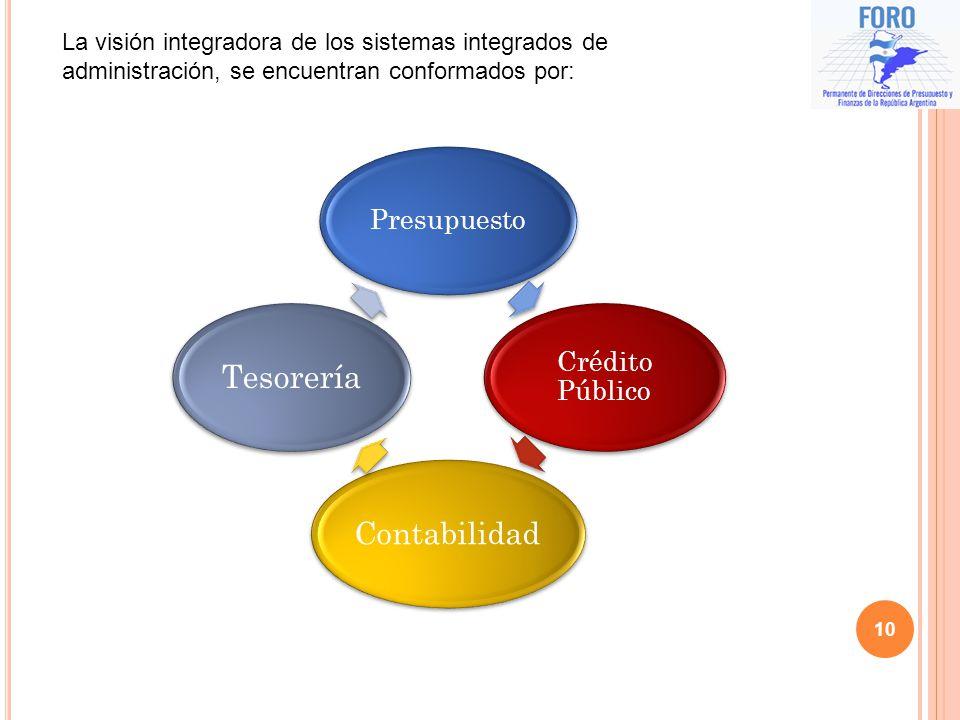 10 La visión integradora de los sistemas integrados de administración, se encuentran conformados por: