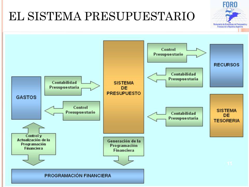 11 EL SISTEMA PRESUPUESTARIO