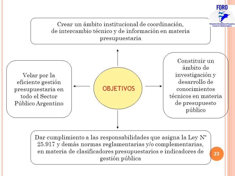 OBJETIVOS Crear un ámbito institucional de coordinación, de intercambio técnico y de información en materia presupuestaria Dar cumplimiento a las resp