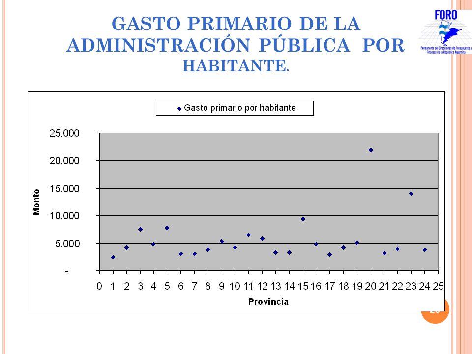 GASTO PRIMARIO DE LA ADMINISTRACIÓN PÚBLICA POR HABITANTE. 29 Año 2008 Mayor gasto por habitante $ 21.943 Menor gasto por habitante $ 2.533 15 Provinc
