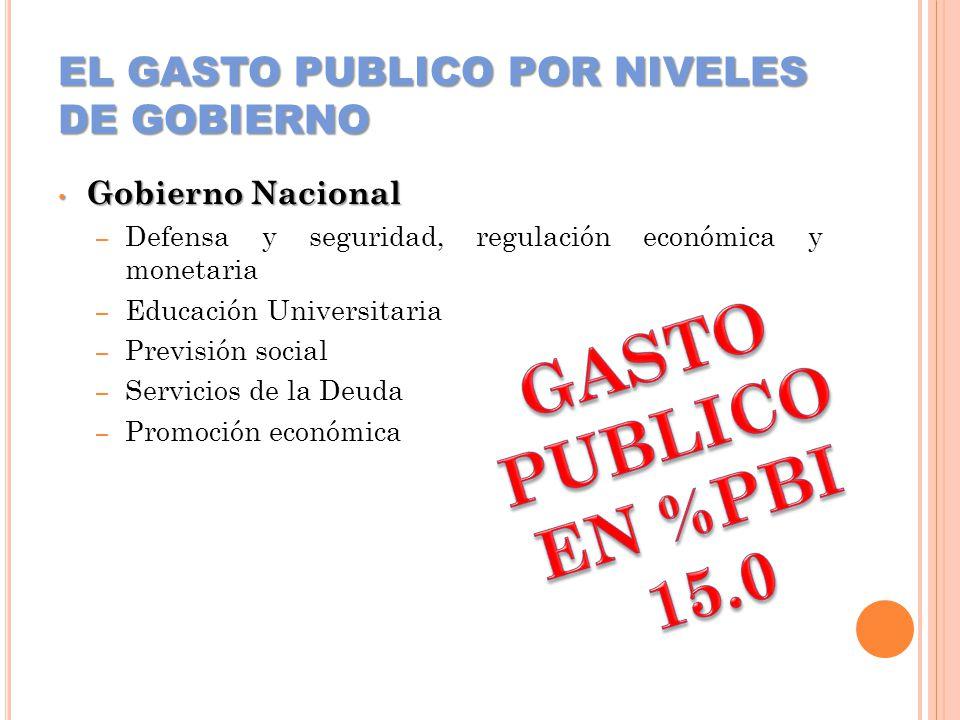 EL GASTO PUBLICO POR NIVELES DE GOBIERNO Gobierno Nacional Gobierno Nacional – Defensa y seguridad, regulación económica y monetaria – Educación Unive