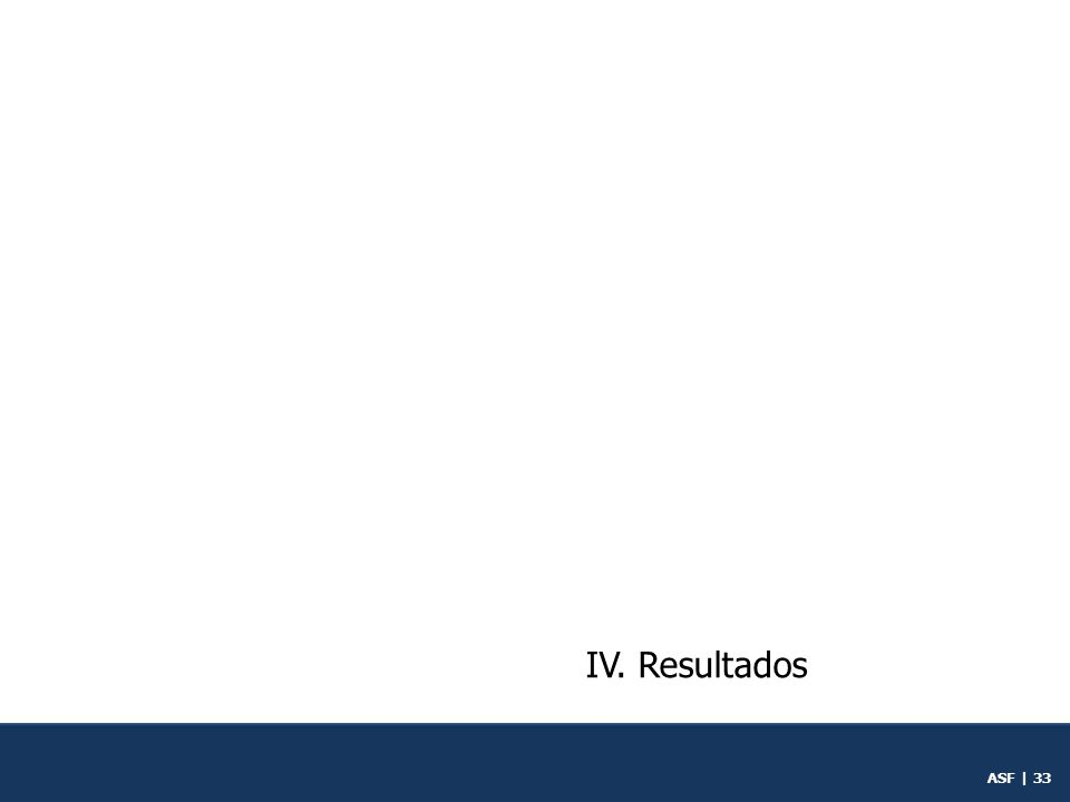 ASF | 32 1.Mandato del FONADIN 2.Cobertura 3.Calidad 4.Competitividad 5.Gestión operativa III.